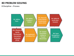8D problem solving PPT slide 12