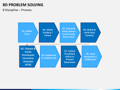 8D problem solving PPT slide 4