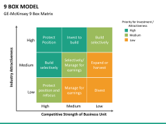 9 Box model PPT slide 18