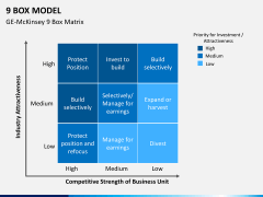 9 Box model PPT slide 8