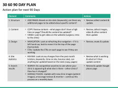 30 60 90 day plan PPT slide 30