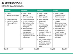 30 60 90 day plan PPT slide 39