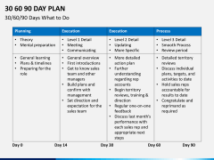 30 60 90 day plan PPT slide 19