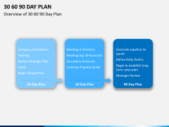 30 60 90 day plan PPT slide 4