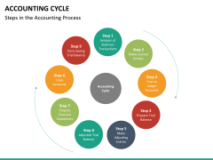 Accounting cycle PPT slide 9