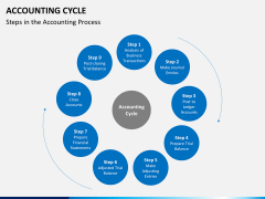Accounting cycle PPT slide 1