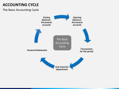 Accounting cycle PPT slide 6