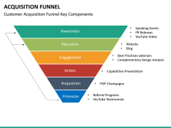 Acquisition funnel PPT slide 14