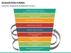 Acquisition funnel PPT slide 16