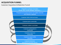Acquisition funnel PPT slide 6