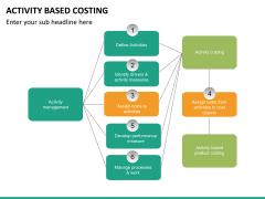 Activity based costing PPT slide 19