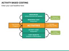 Activity based costing PPT slide 21