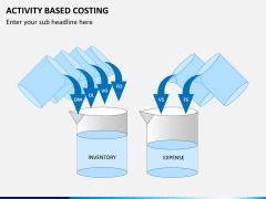 Activity based costing PPT slide 2