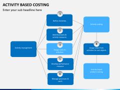 Activity based costing PPT slide 5