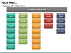 Addie model PPT slide 21