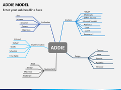 Addie model PPT slide 14