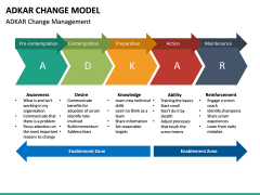 Adkar Change Model PPT slide 15