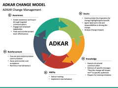 Adkar Change Model PPT slide 17