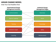 Adkar Change Model PPT slide 19