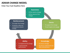 Adkar Change Model PPT slide 20