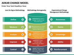 Adkar Change Model PPT slide 23