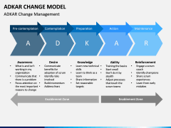 Adkar Change Model PPT slide 1