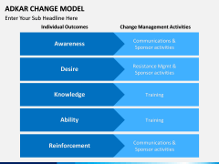 Adkar Change Model PPT slide 13