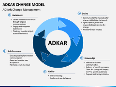 Adkar Change Model PPT slide 3