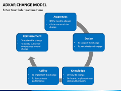 Adkar Change Model PPT slide 6