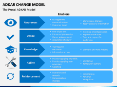 Adkar Change Model PPT slide 8