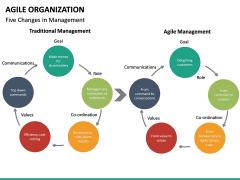 Agile Organization PPT slide 31