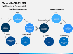 Agile Organization PPT slide 15