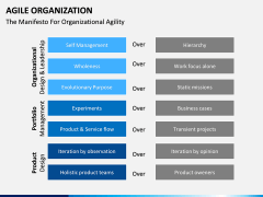 Agile Organization PPT slide 6