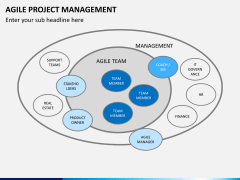 Agile project management PPT slide 7