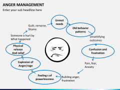 Anger management PPT slide 5