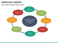 Appreciate inquiry PPT slide 19