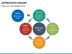 Appreciate inquiry PPT slide 22