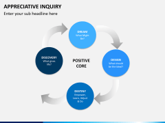 Appreciate inquiry PPT slide 12