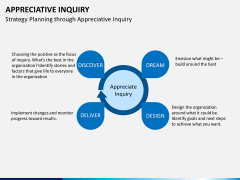 Appreciate inquiry PPT slide 2