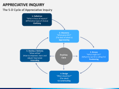 Appreciate inquiry PPT slide 3