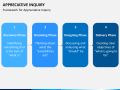 Appreciate inquiry PPT slide 6