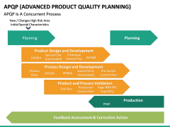 Advanced Product Quality Planning (APQP) Model PPT slide 22