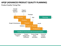 Advanced Product Quality Planning (APQP) Model PPT slide 23
