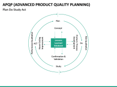 Advanced Product Quality Planning (APQP) Model PPT slide 24