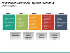 Advanced Product Quality Planning (APQP) Model PPT slide 19