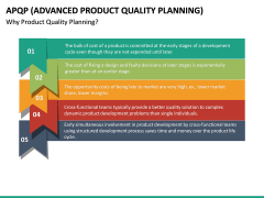 Advanced Product Quality Planning (APQP) Model PPT slide 21