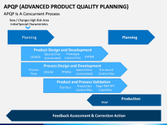 Advanced Product Quality Planning (APQP) Model PPT slide 10