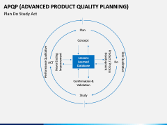 Advanced Product Quality Planning (APQP) Model PPT slide 12