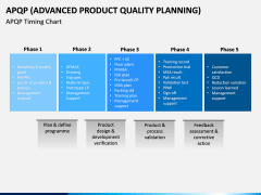 Advanced Product Quality Planning (APQP) Model PPT slide 7