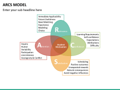 arcs model PPT slide 7
